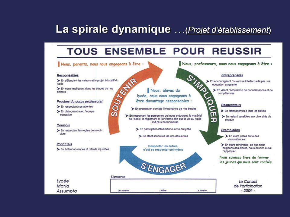 La spirale dynamique …(Projet d'établissement)