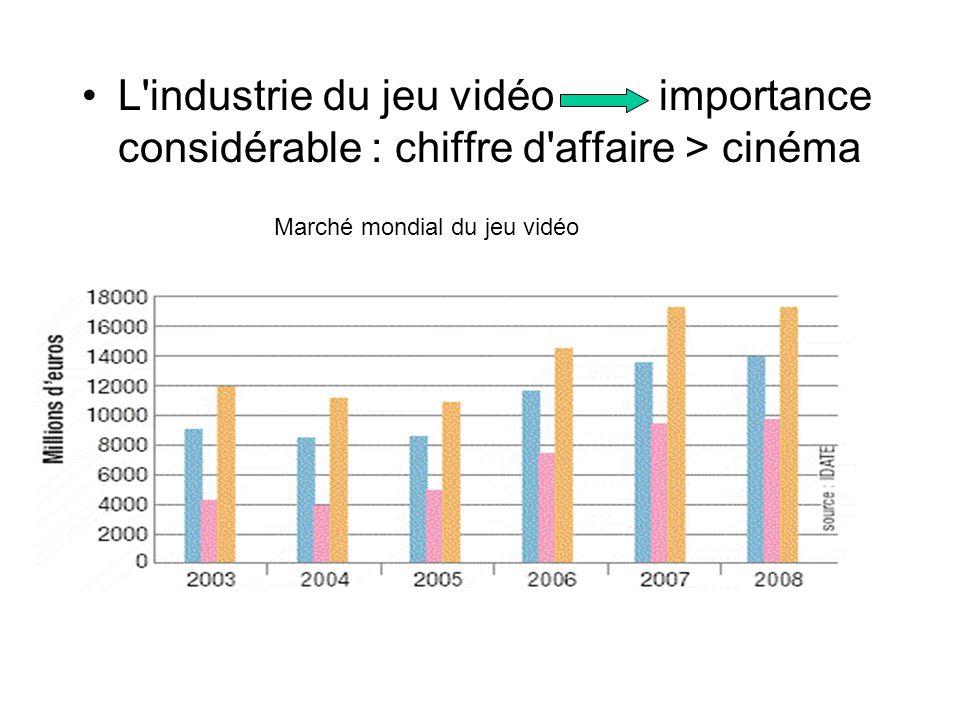 L industrie du jeu vidéo importance considérable : chiffre d affaire > cinéma