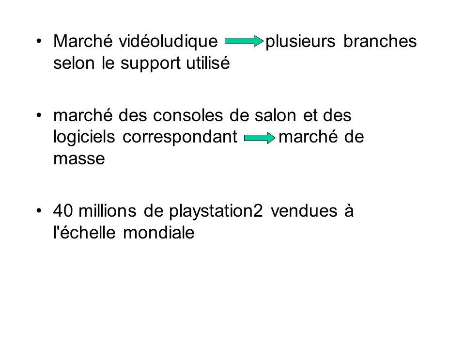 Marché vidéoludique plusieurs branches selon le support utilisé