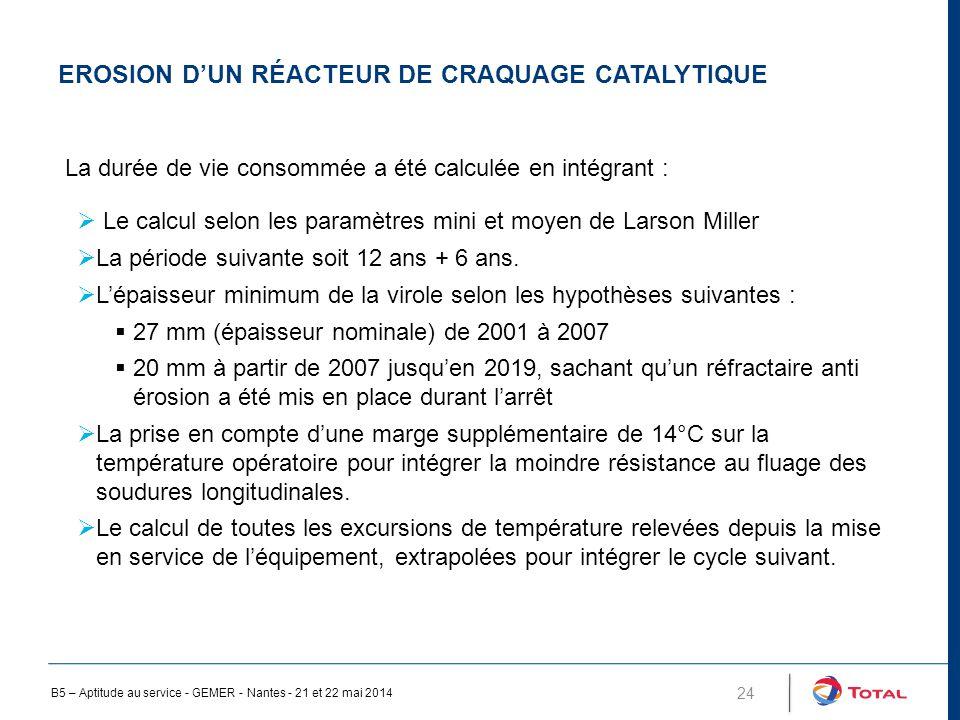 Erosion d'un réacteur de craquage catalytique