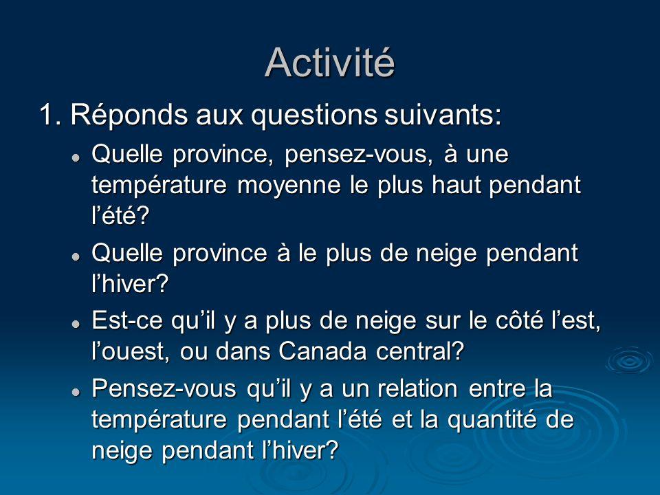 Activité 1. Réponds aux questions suivants: