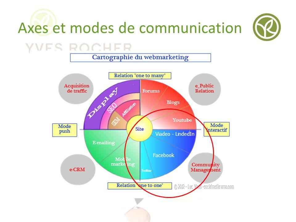 Axes et modes de communication