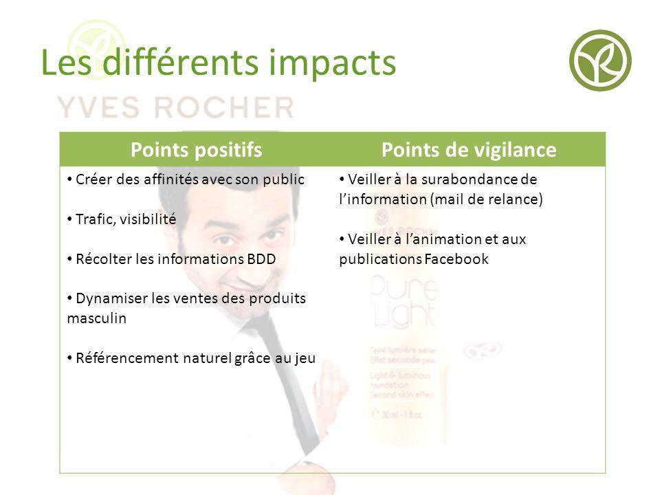 Les différents impacts