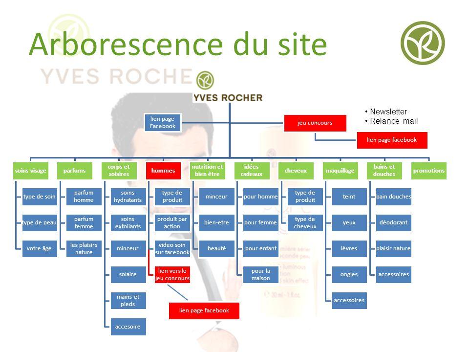 Arborescence du site Newsletter Relance mail soins visage type de soin