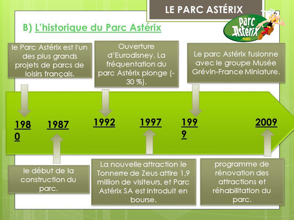 B) L'historique du Parc Astérix
