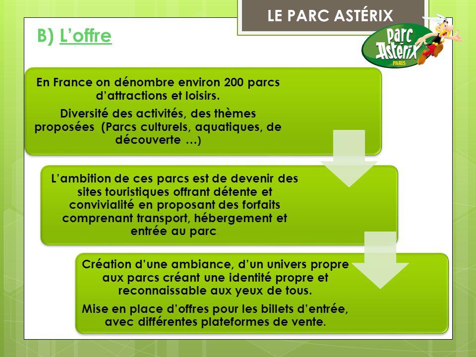 En France on dénombre environ 200 parcs d'attractions et loisirs.