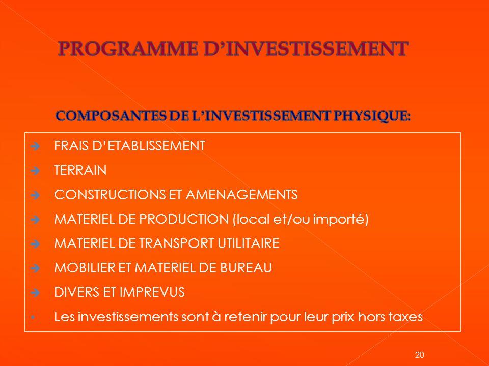 PROGRAMME D'INVESTISSEMENT COMPOSANTES DE L'INVESTISSEMENT PHYSIQUE: