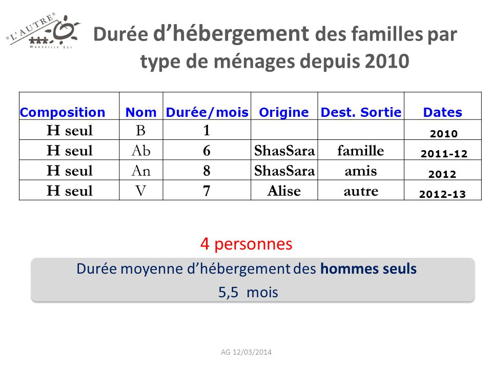 Durée d'hébergement des familles par type de ménages depuis 2010