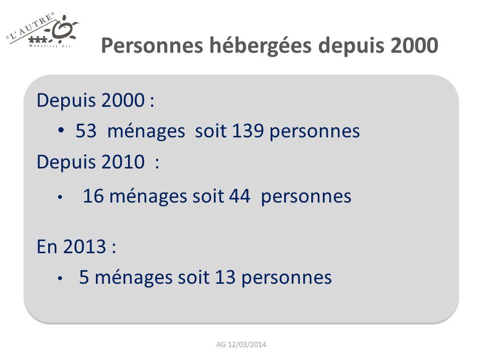 Personnes hébergées depuis 2000