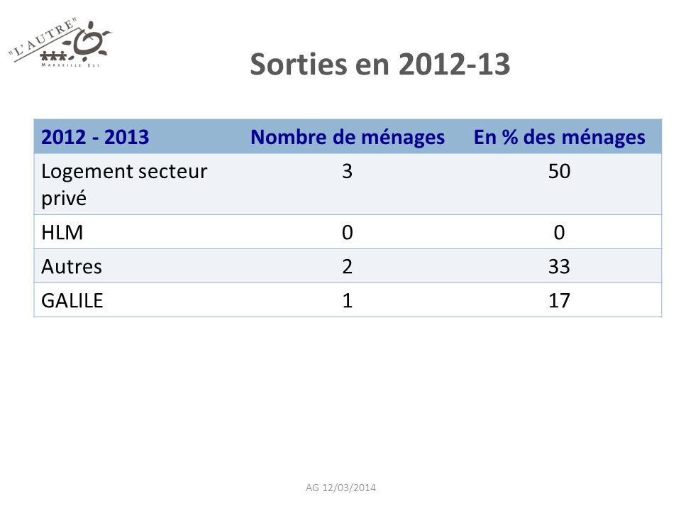 Sorties en 2012-13 2012 - 2013 Nombre de ménages En % des ménages