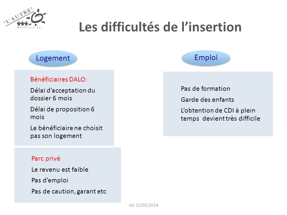 Les difficultés de l'insertion
