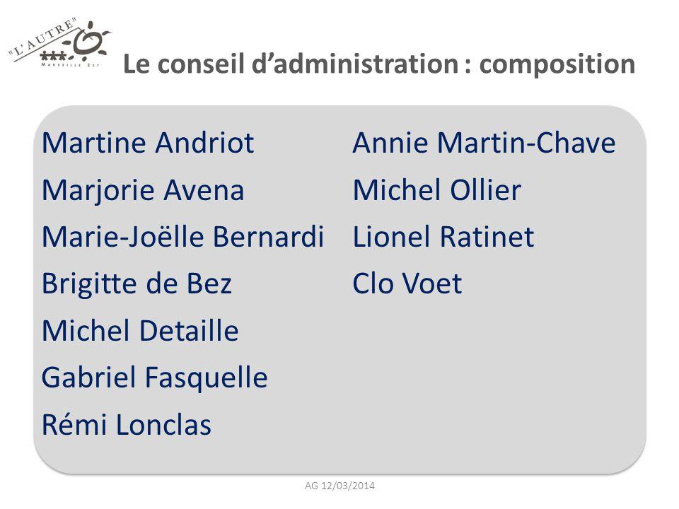 Le conseil d'administration : composition