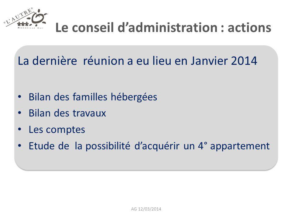 Le conseil d'administration : actions