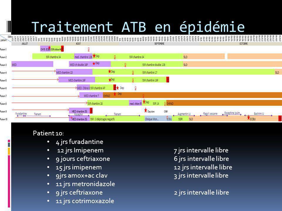 Traitement ATB en épidémie