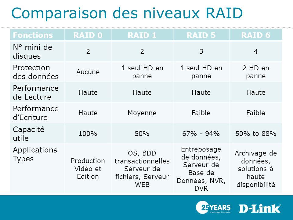 Comparaison des niveaux RAID