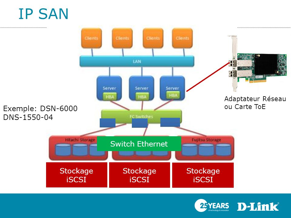 IP SAN Exemple: DSN-6000 DNS-1550-04 Switch Ethernet Stockage iSCSI