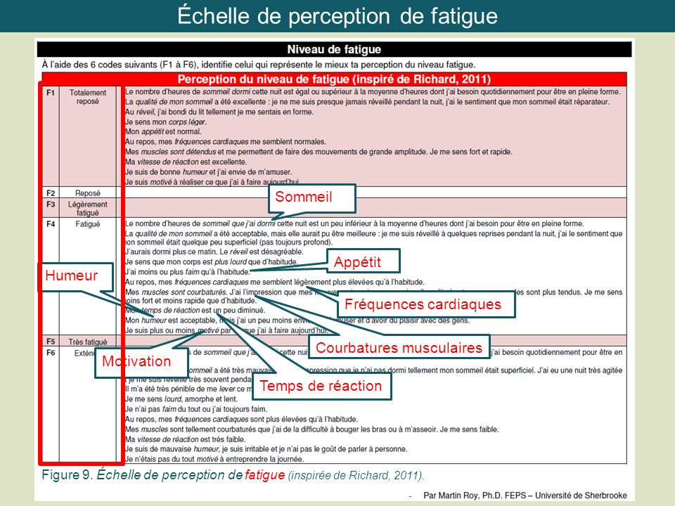 Échelle de perception de fatigue