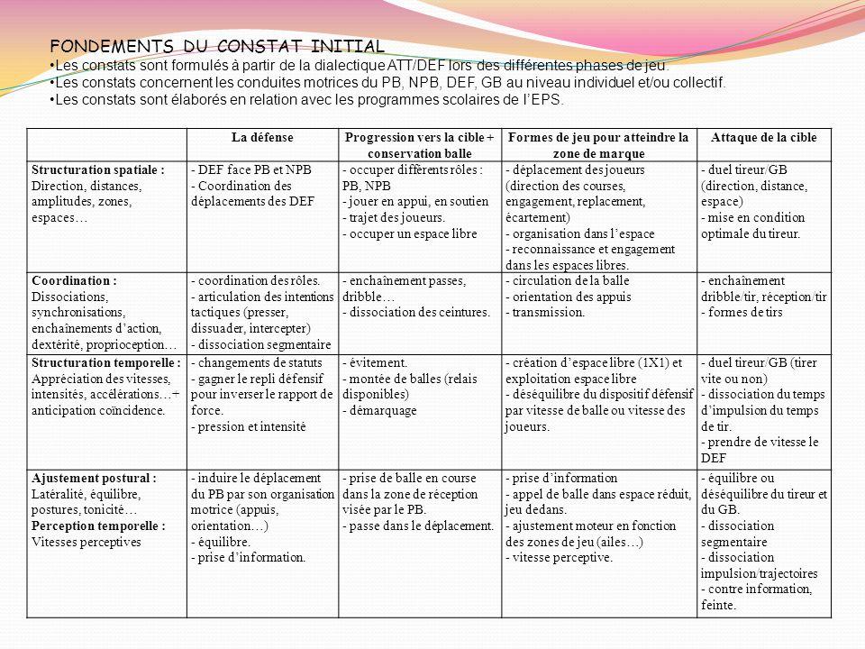 FONDEMENTS DU CONSTAT INITIAL