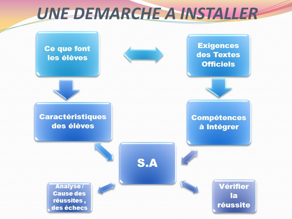 UNE DEMARCHE A INSTALLER