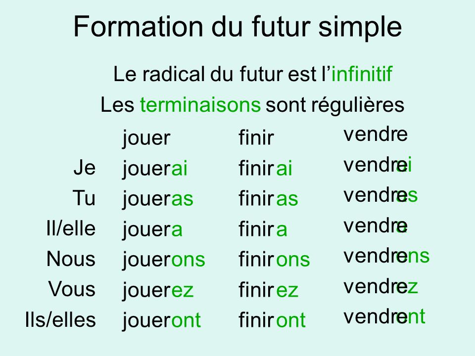 Formation du futur simple