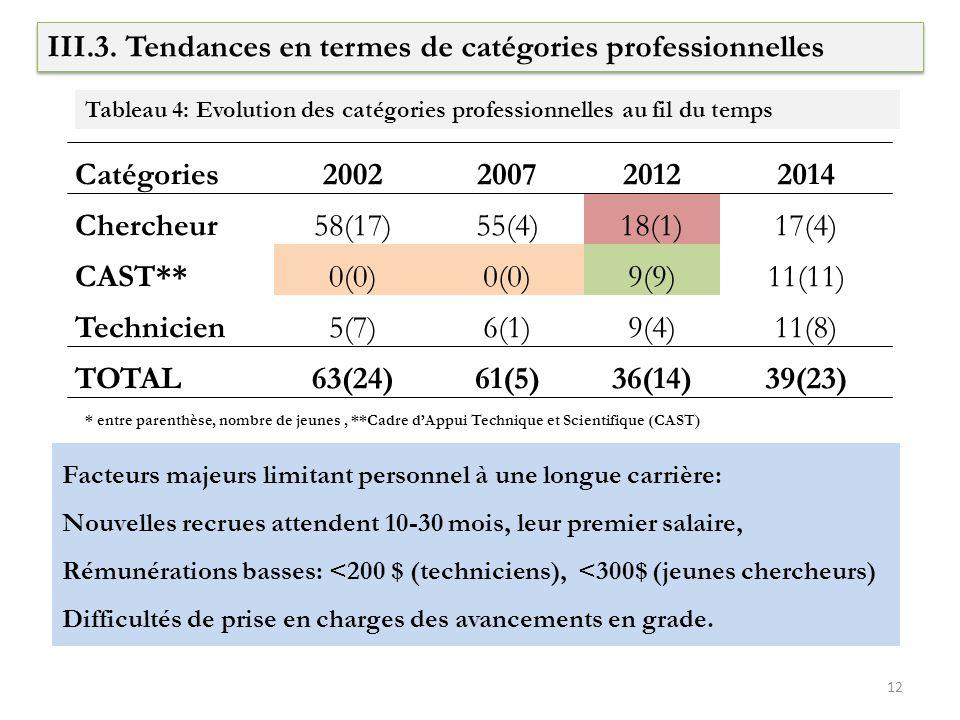 III.3. Tendances en termes de catégories professionnelles Catégories