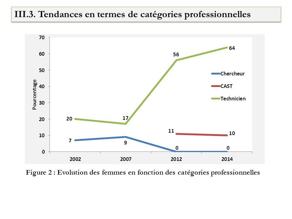 III.3. Tendances en termes de catégories professionnelles