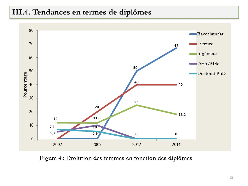 III.4. Tendances en termes de diplômes