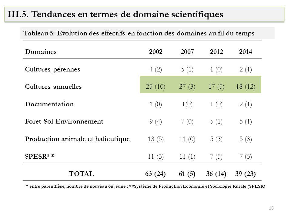 III.5. Tendances en termes de domaine scientifiques