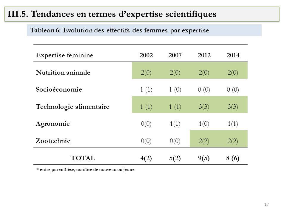 III.5. Tendances en termes d'expertise scientifiques