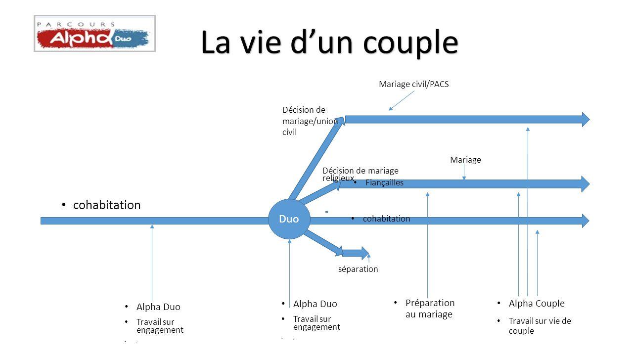 La vie d'un couple cohabitation Duo Préparation au mariage