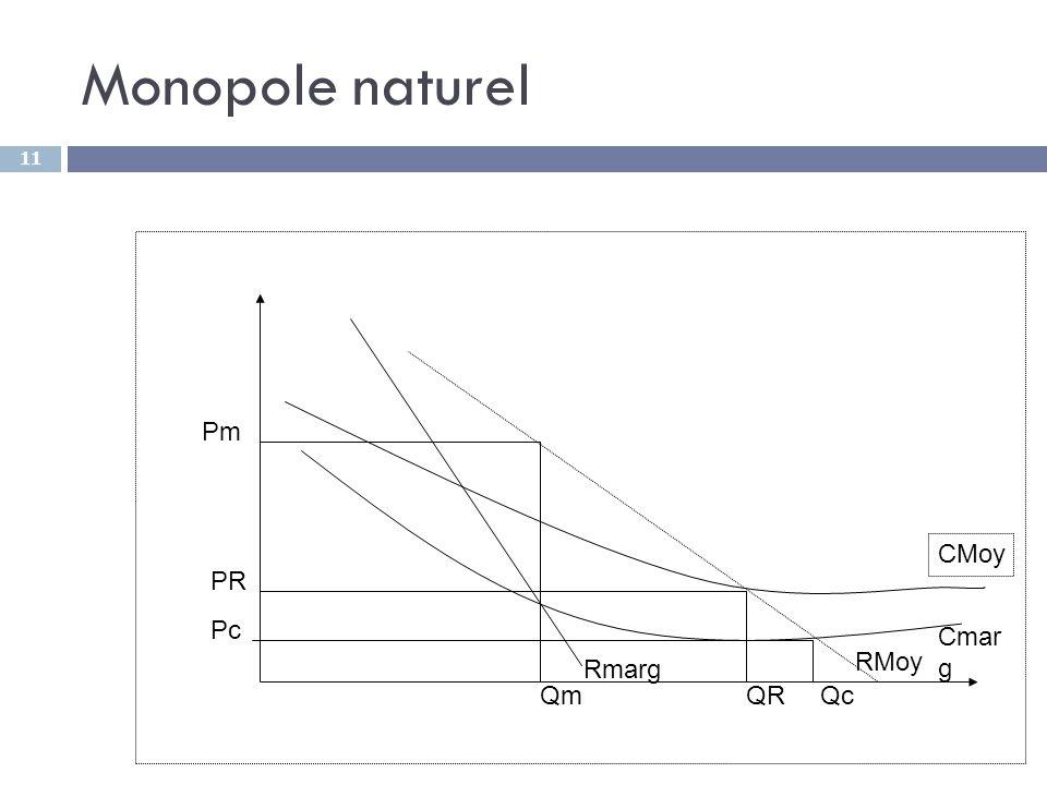 Monopole naturel Pm CMoy PR Pc Cmarg RMoy Rmarg Qm QR Qc