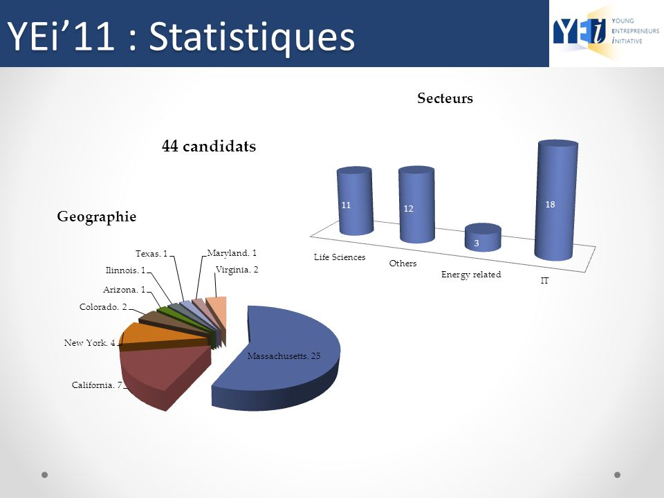 YEi'11 : Statistiques 44 candidats