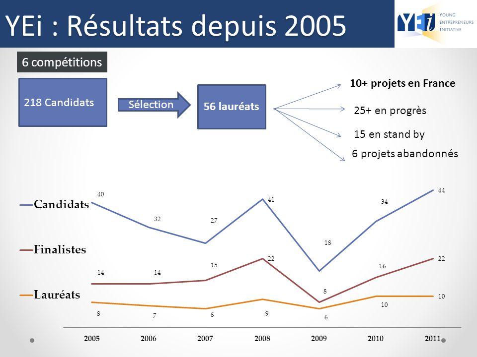 YEi : Résultats depuis 2005 Résultats depuis 2005 6 compétitions