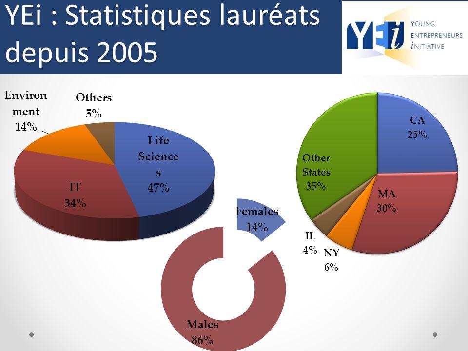 Statistiques sur les lauréats (depuis 2005)