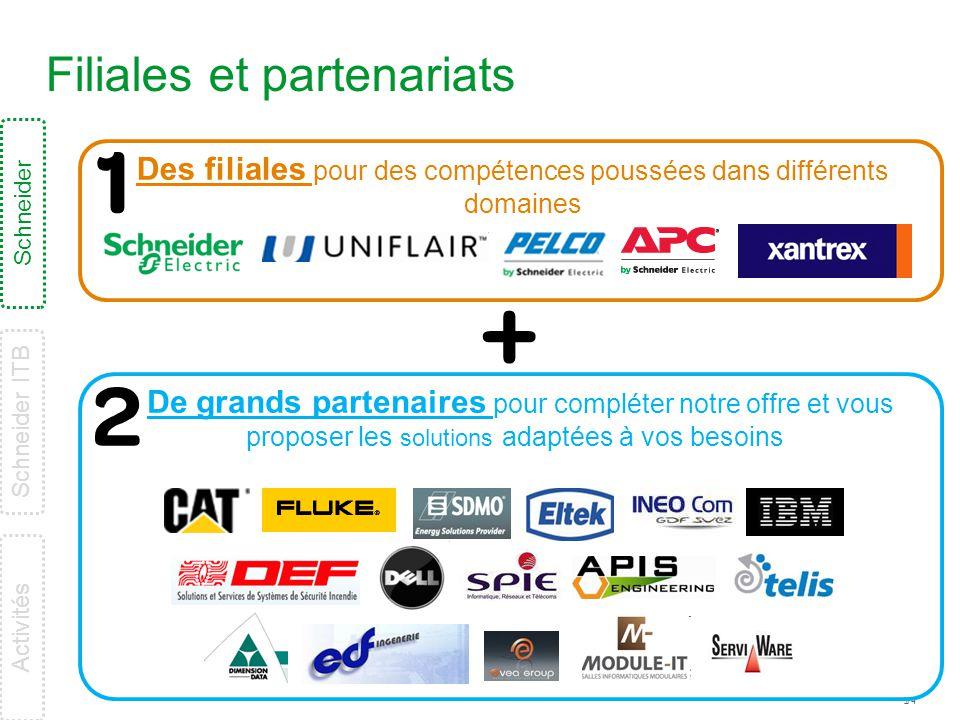 Filiales et partenariats