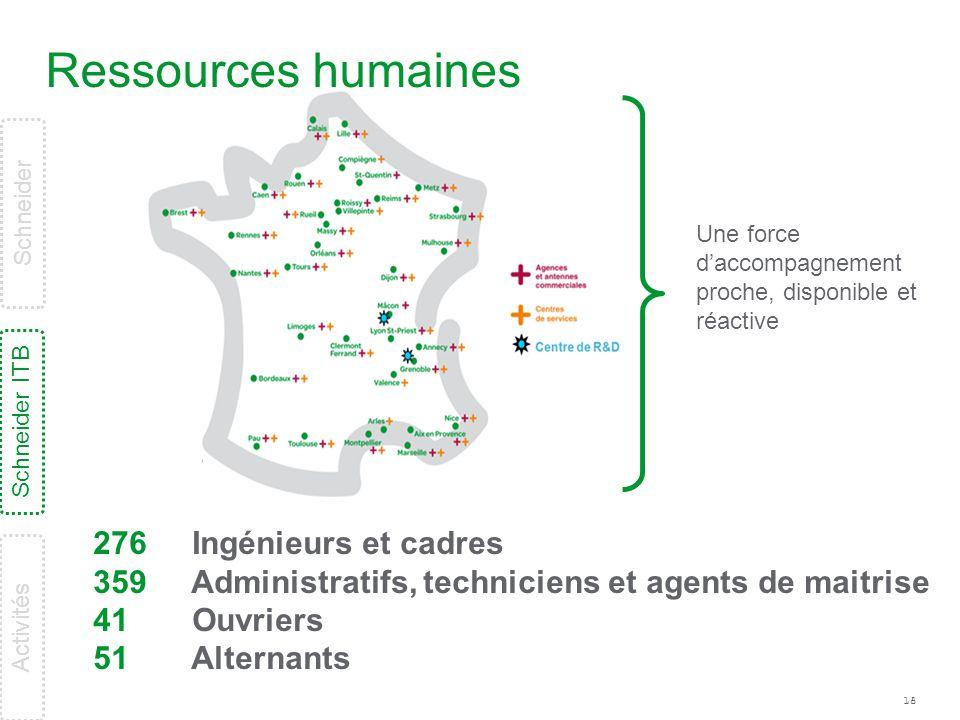 Ressources humaines 276 359 41 51 Ingénieurs et cadres