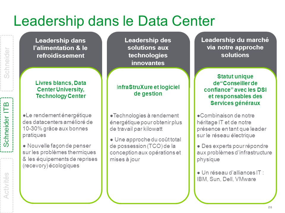 Leadership dans le Data Center