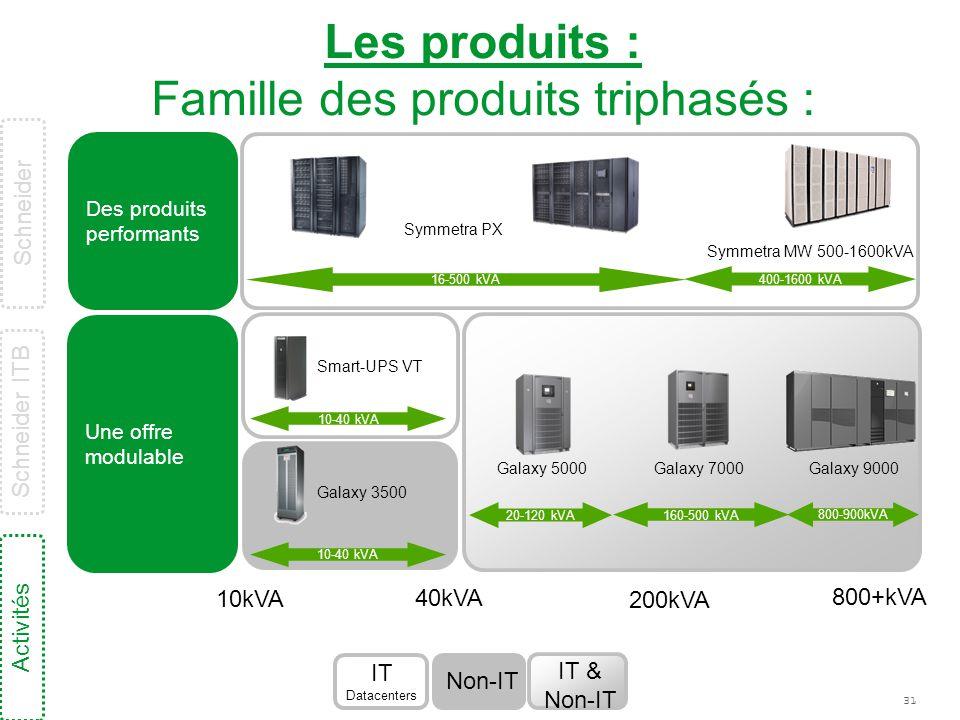 Les produits : Famille des produits triphasés :