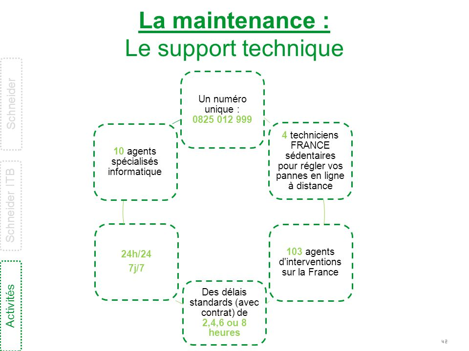 La maintenance : Le support technique