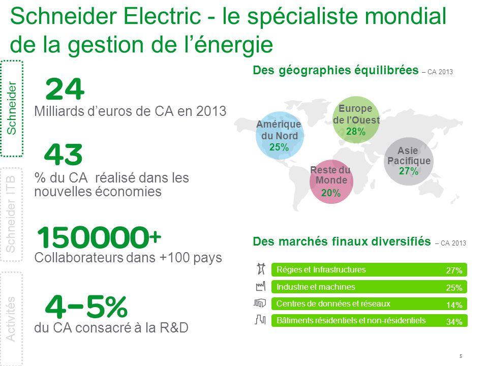 Schneider Electric - le spécialiste mondial de la gestion de l'énergie