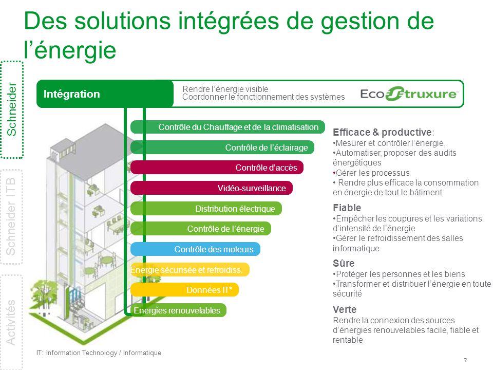 Des solutions intégrées de gestion de l'énergie
