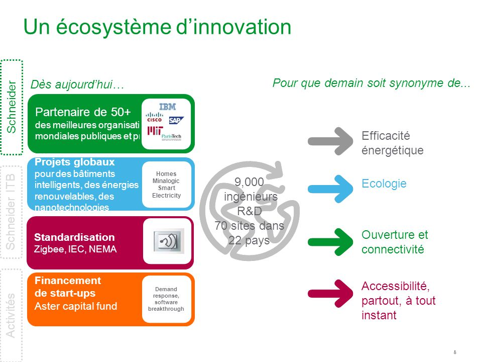 Un écosystème d'innovation