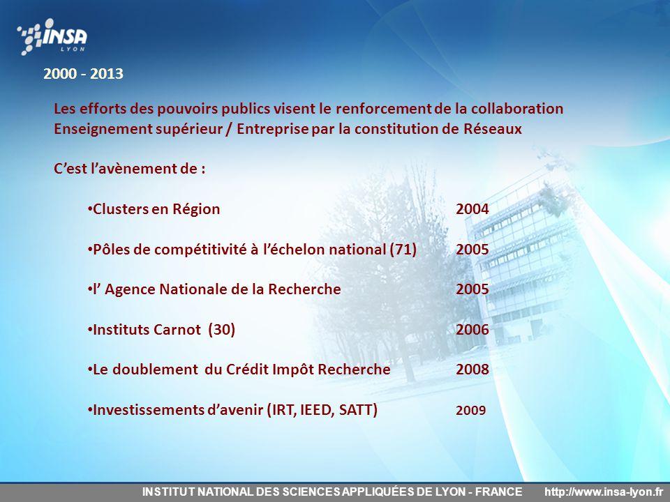 Enseignement supérieur / Entreprise par la constitution de Réseaux