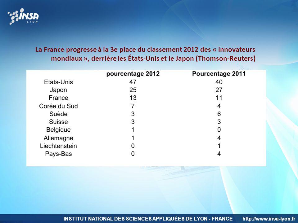 La France progresse à la 3e place du classement 2012 des « innovateurs mondiaux », derrière les États-Unis et le Japon (Thomson-Reuters)
