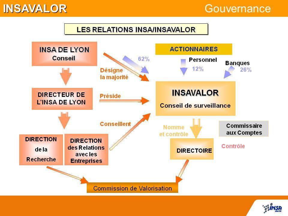 INSAVALOR Gouvernance