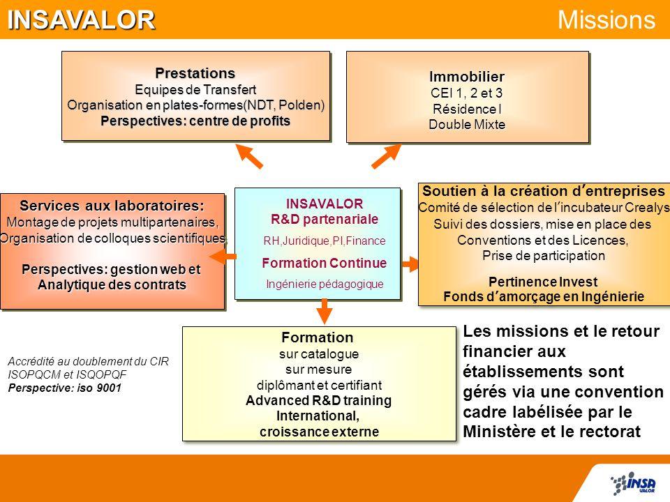 INSAVALOR Missions Prestations. Equipes de Transfert. Organisation en plates-formes(NDT, Polden)
