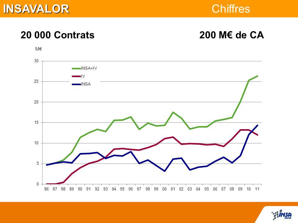 INSAVALOR Chiffres 20 000 Contrats 200 M€ de CA