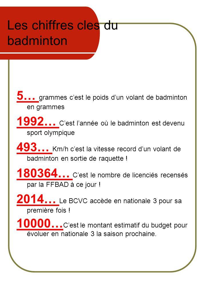 Les chiffres cles du badminton