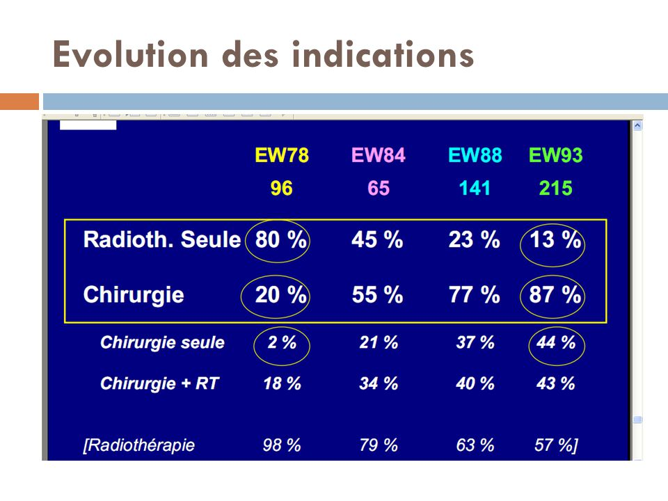 Evolution des indications