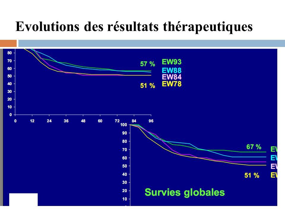 Evolutions des résultats thérapeutiques